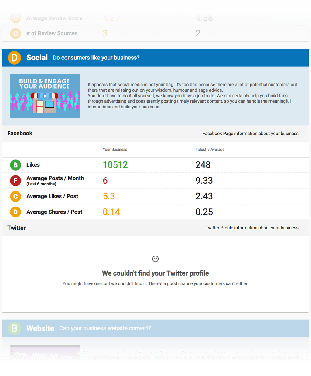 this digital marketing report analyzses your social media